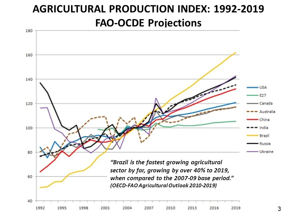 AGRICULTURAL PRODUCTION INDEX: