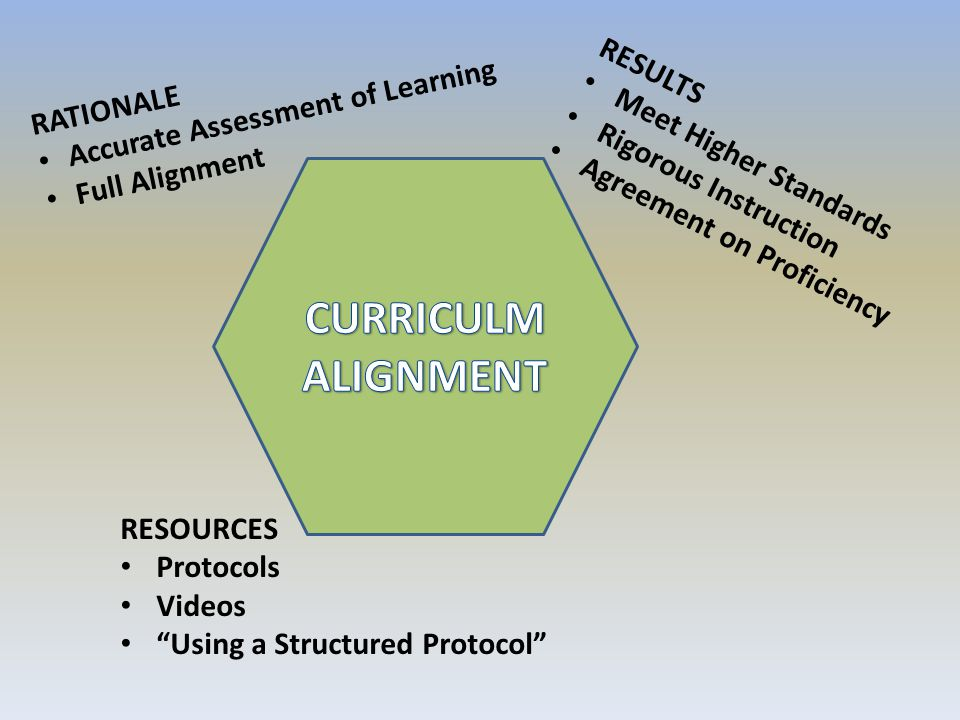 CURRICULM ALIGNMENT Accurate Assessment of Learning RATIONALE RESULTS