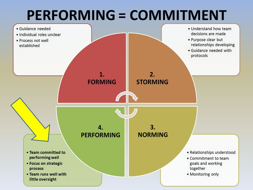 PERFORMING = COMMITMENT