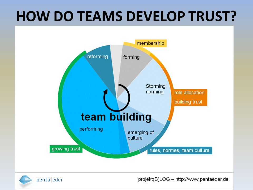 HOW DO TEAMS DEVELOP TRUST