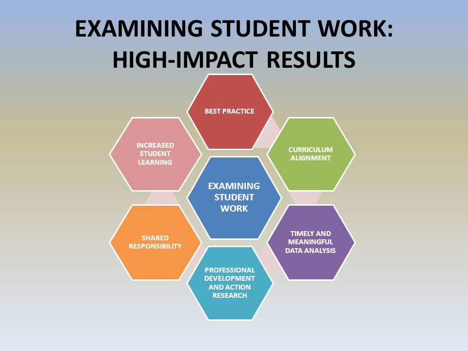 EXAMINING STUDENT WORK: HIGH-IMPACT RESULTS