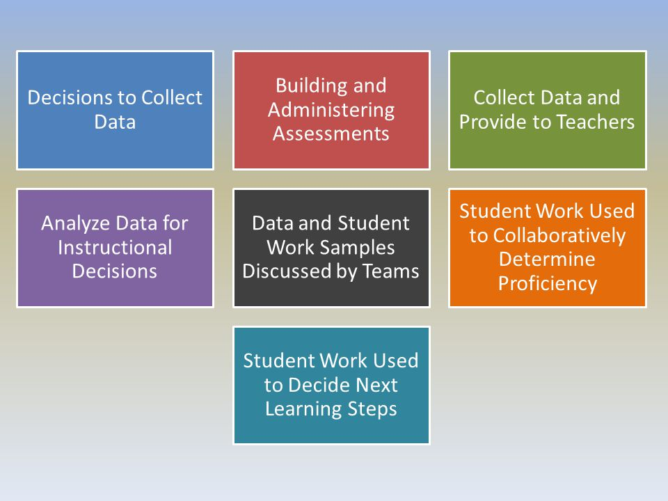 Decisions to Collect Data Building and Administering Assessments
