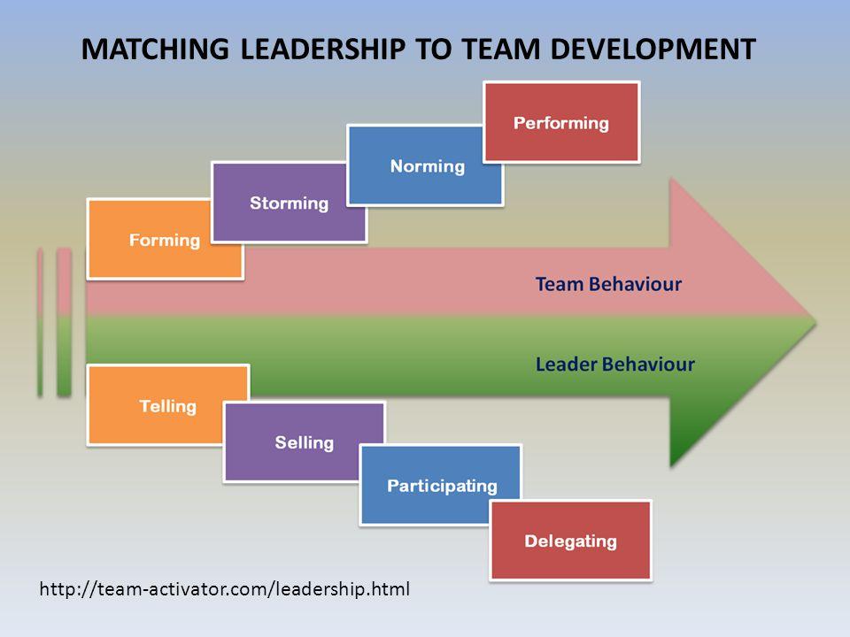 MATCHING LEADERSHIP TO TEAM DEVELOPMENT