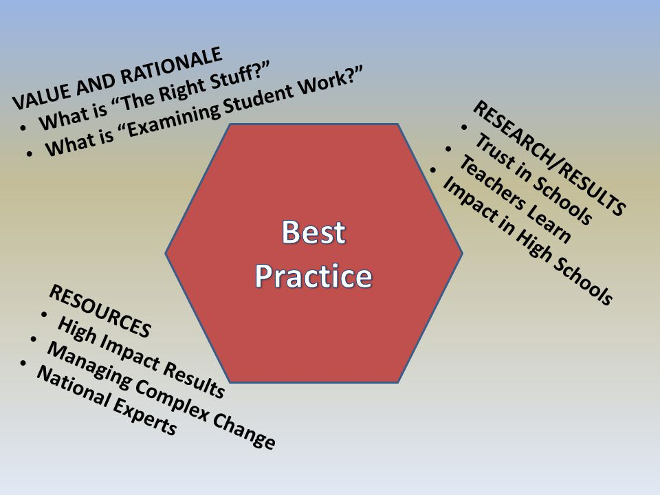 Best Practice VALUE AND RATIONALE What is The Right Stuff