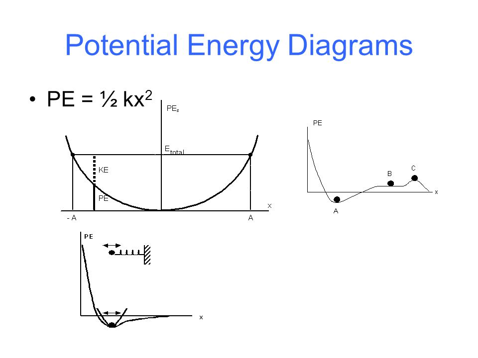 spring potential energy diagram work in one dimension, work, a scalar, is defined for a ... #2