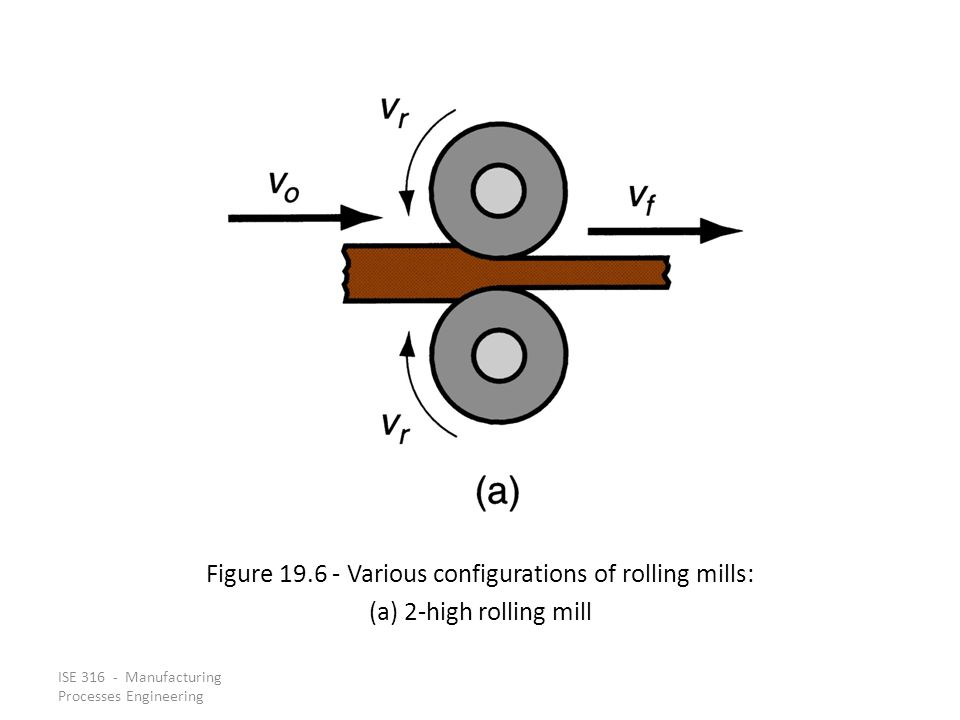 Figure 19.6 ‑ Various configurations of rolling mills: