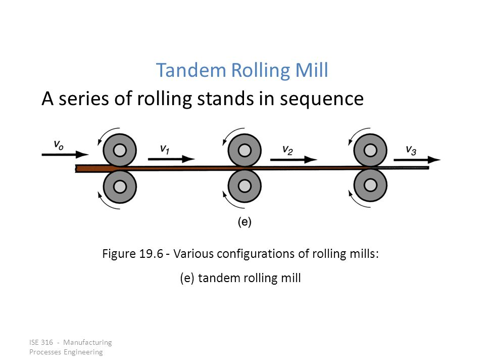 A series of rolling stands in sequence