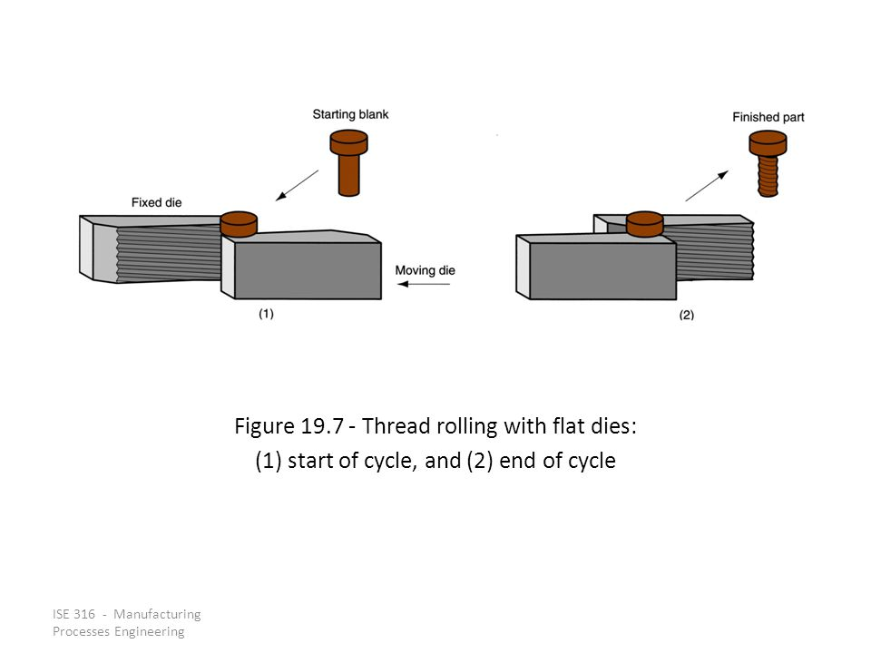 Figure 19.7 ‑ Thread rolling with flat dies: