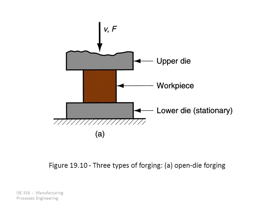 Figure 19.10 ‑ Three types of forging: (a) open‑die forging