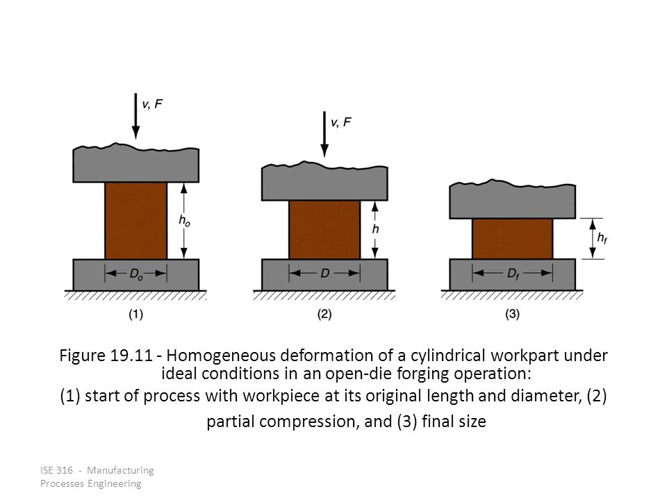 Figure 19.11 ‑ Homogeneous deformation of a cylindrical workpart under ideal conditions in an open‑die forging operation: