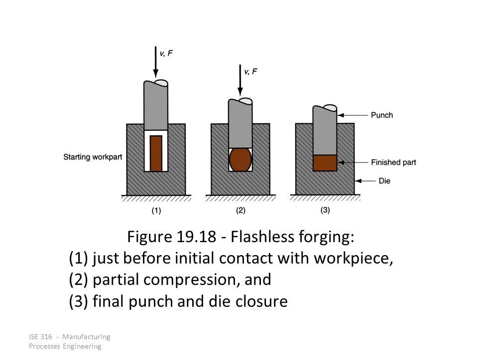 Figure 19.18 ‑ Flashless forging: