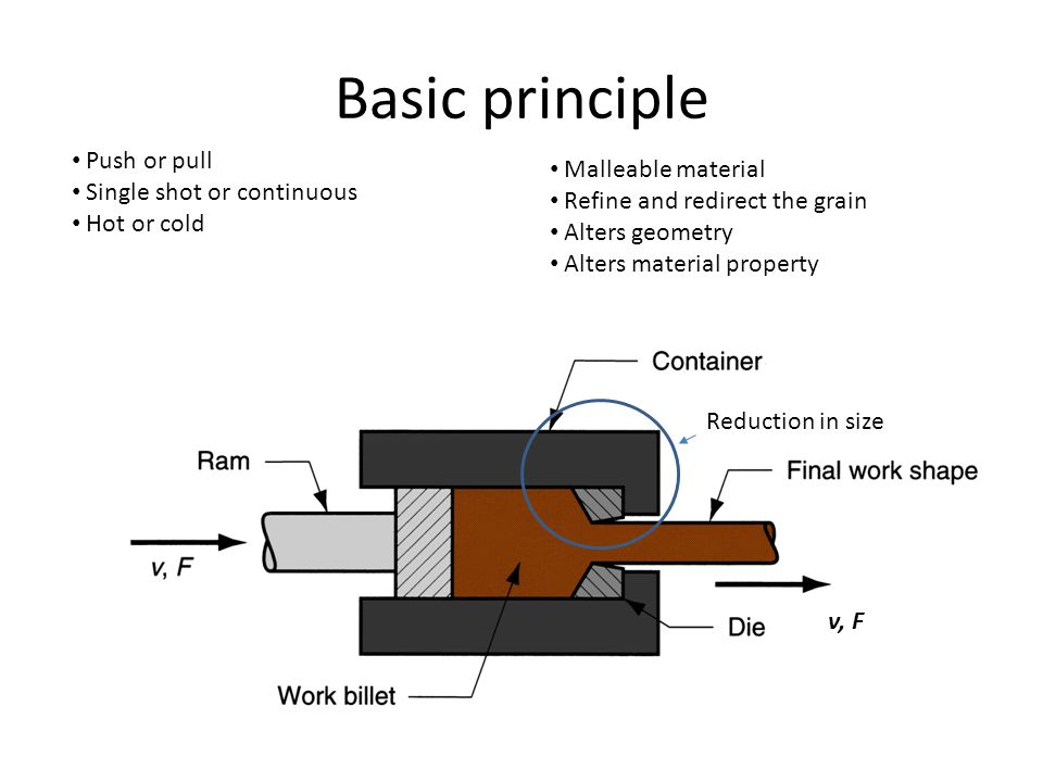 Basic principle Push or pull Malleable material