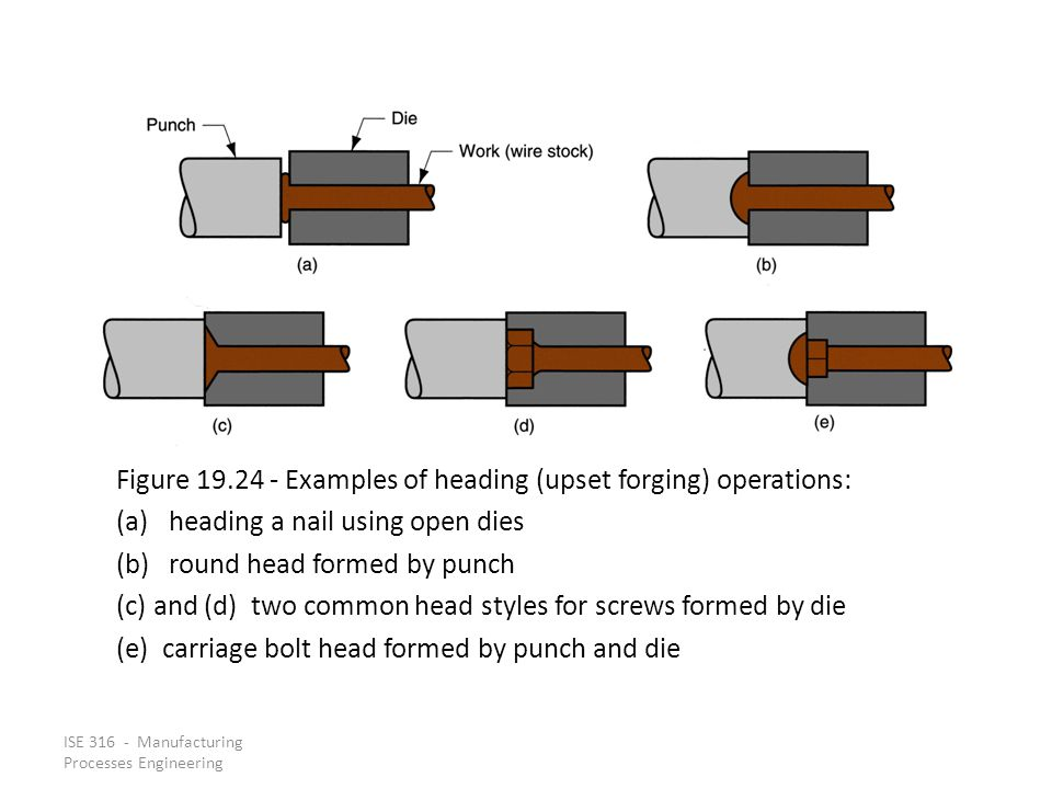 Figure 19.24 ‑ Examples of heading (upset forging) operations: