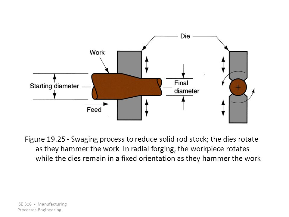 Figure 19.25 ‑ Swaging process to reduce solid rod stock; the dies rotate as they hammer the work In radial forging, the workpiece rotates while the dies remain in a fixed orientation as they hammer the work