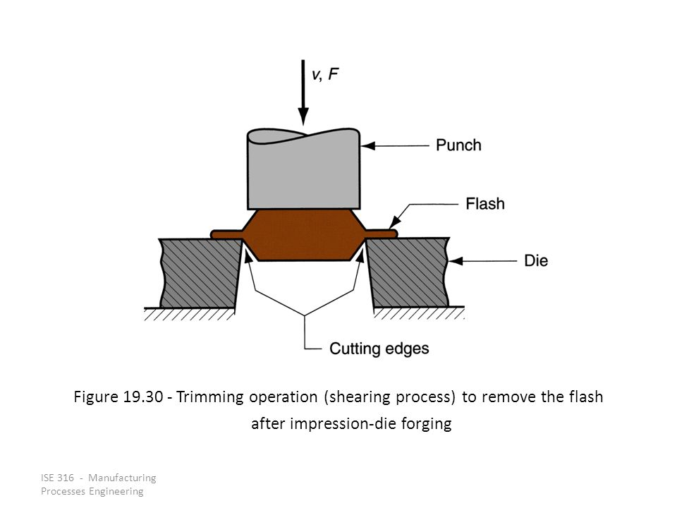 Figure 19.30 ‑ Trimming operation (shearing process) to remove the flash after impression‑die forging