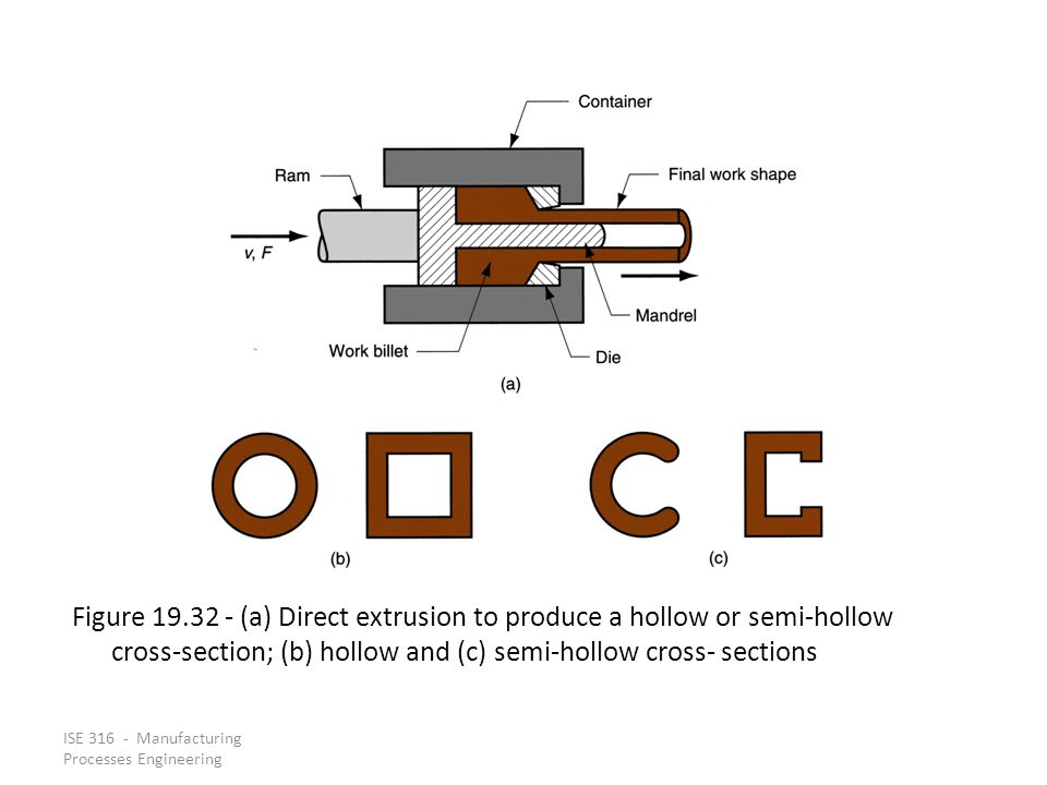 Figure 19.32 ‑ (a) Direct extrusion to produce a hollow or semi‑hollow cross‑section; (b) hollow and (c) semi‑hollow cross‑ sections