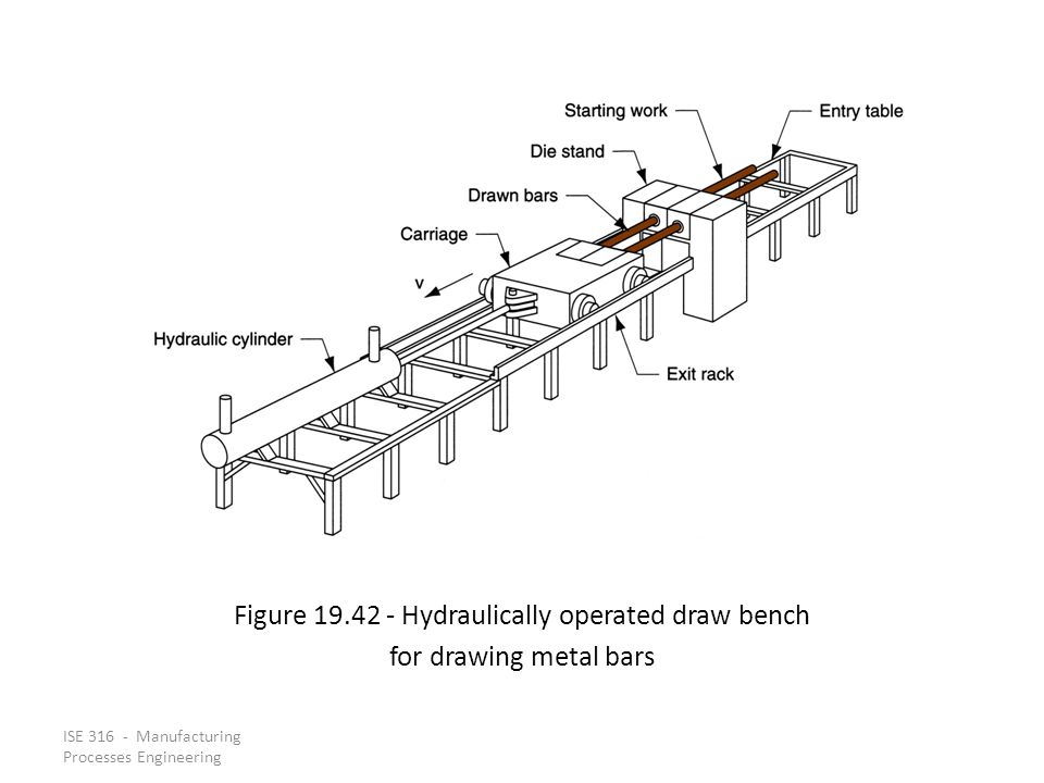 Figure 19.42 ‑ Hydraulically operated draw bench