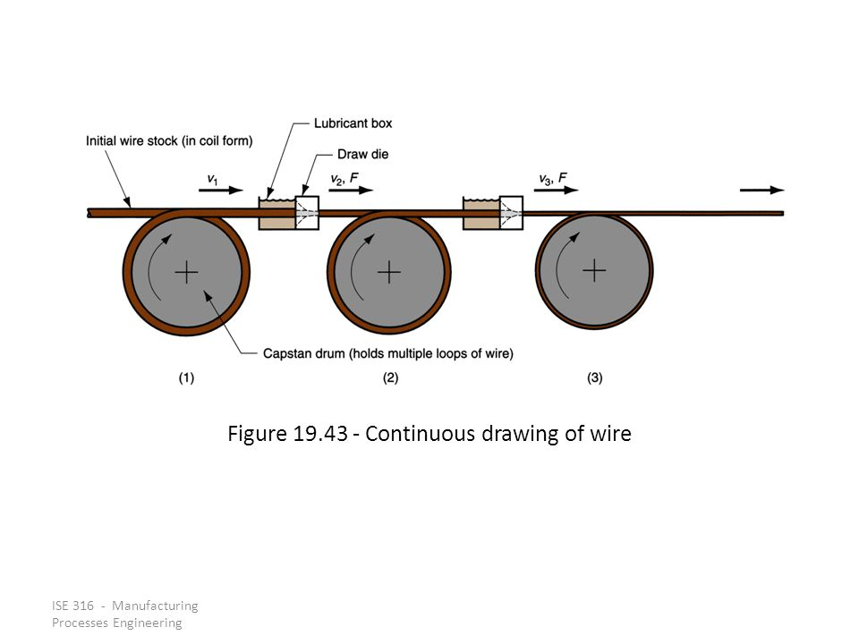 Figure 19.43 ‑ Continuous drawing of wire