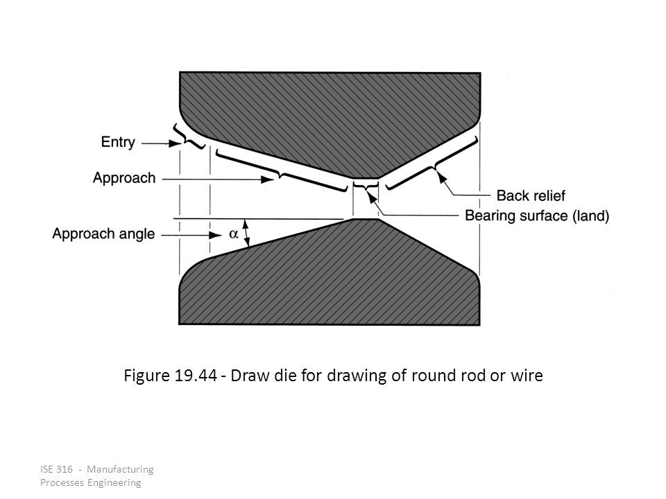 Figure 19.44 ‑ Draw die for drawing of round rod or wire