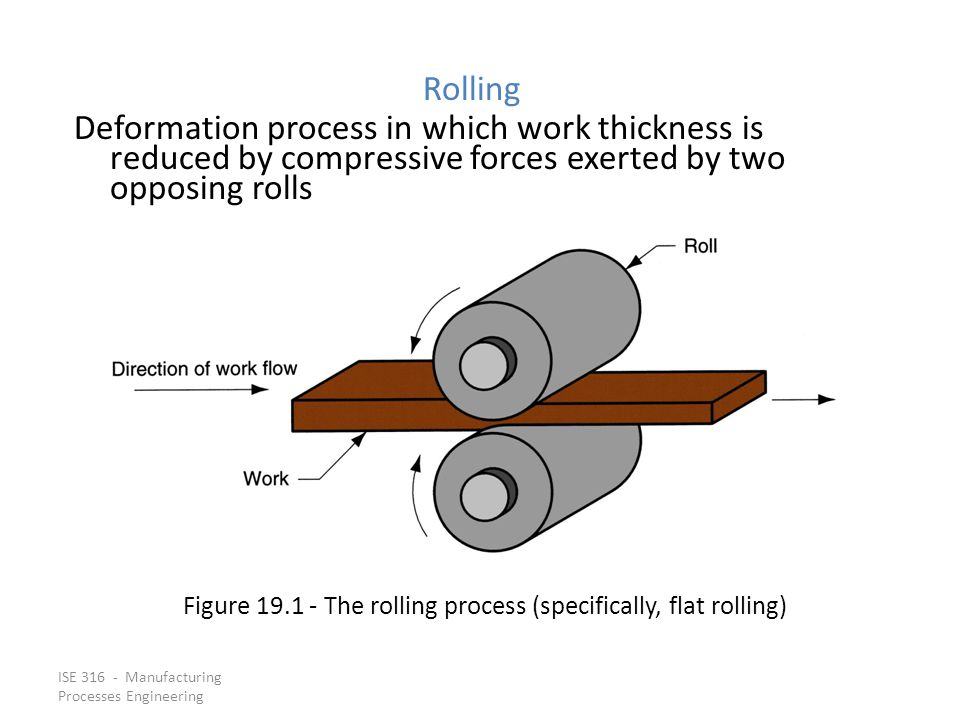 Figure 19.1 ‑ The rolling process (specifically, flat rolling)