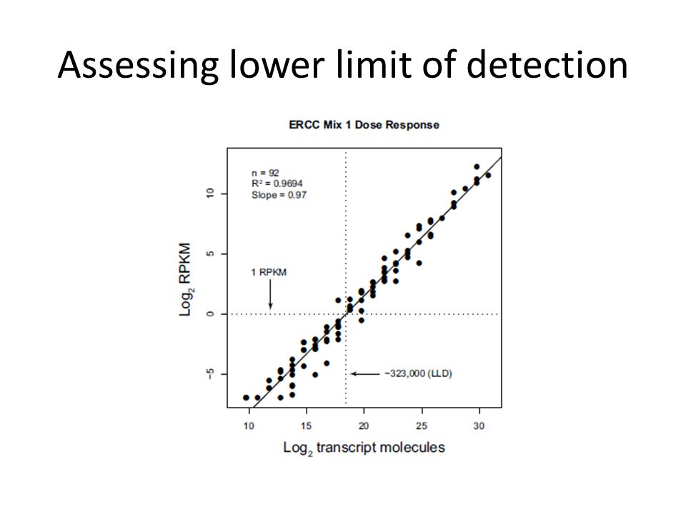 Assessing lower limit of detection