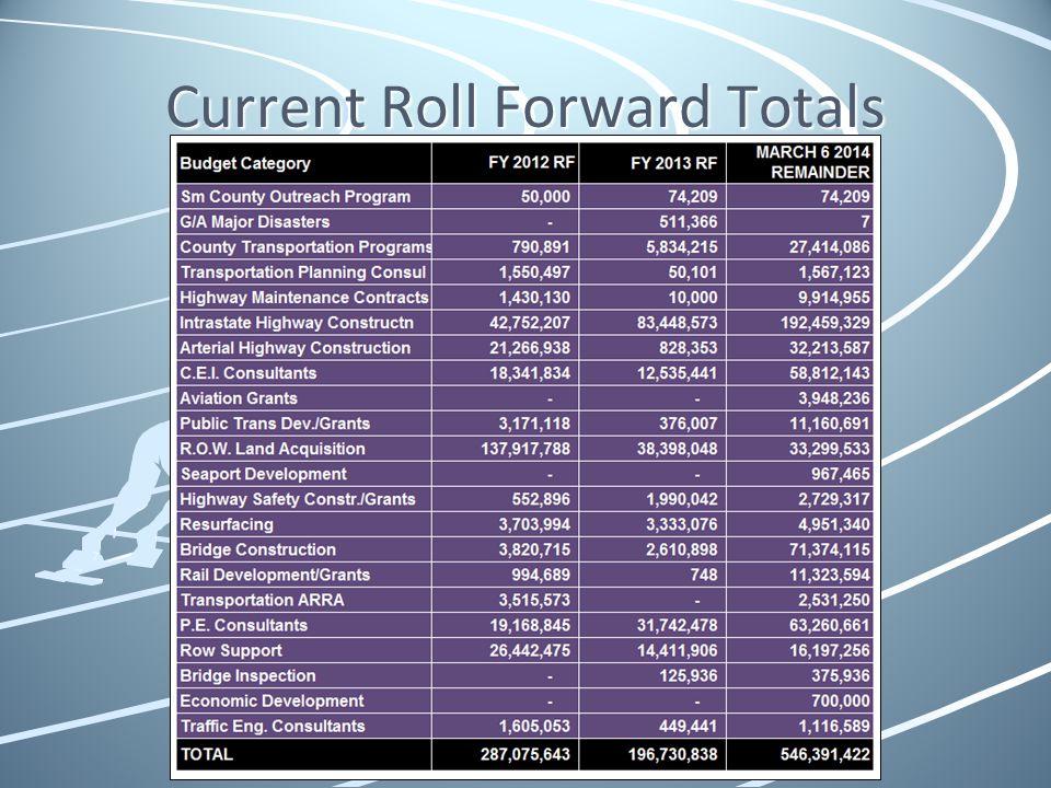 Current Roll Forward Totals
