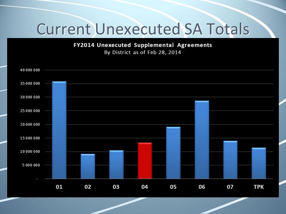 Current Unexecuted SA Totals