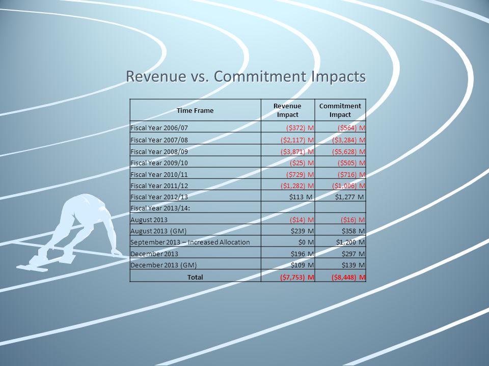 Revenue vs. Commitment Impacts