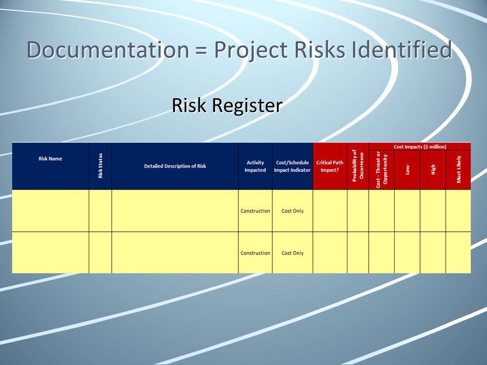 Documentation = Project Risks Identified