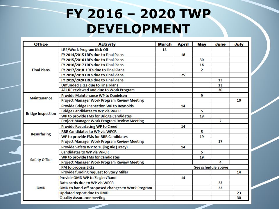 FY 2016 – 2020 TWP DEVELOPMENT