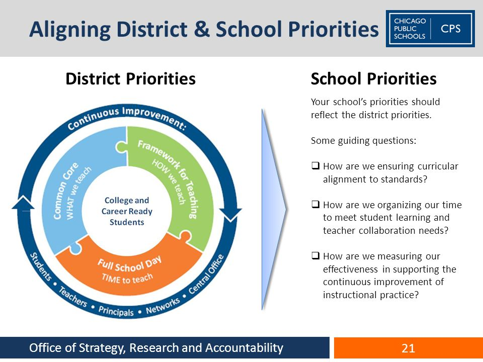 Aligning District & School Priorities
