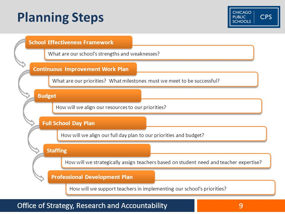 Planning Steps Office of Strategy, Research and Accountability