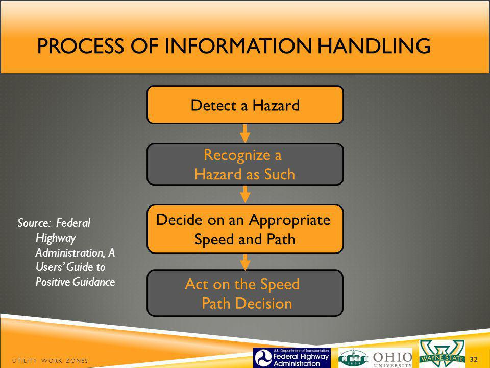 Process of information handling