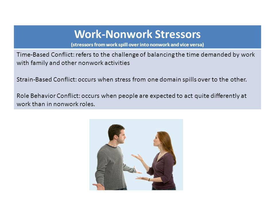 Work-Nonwork Stressors