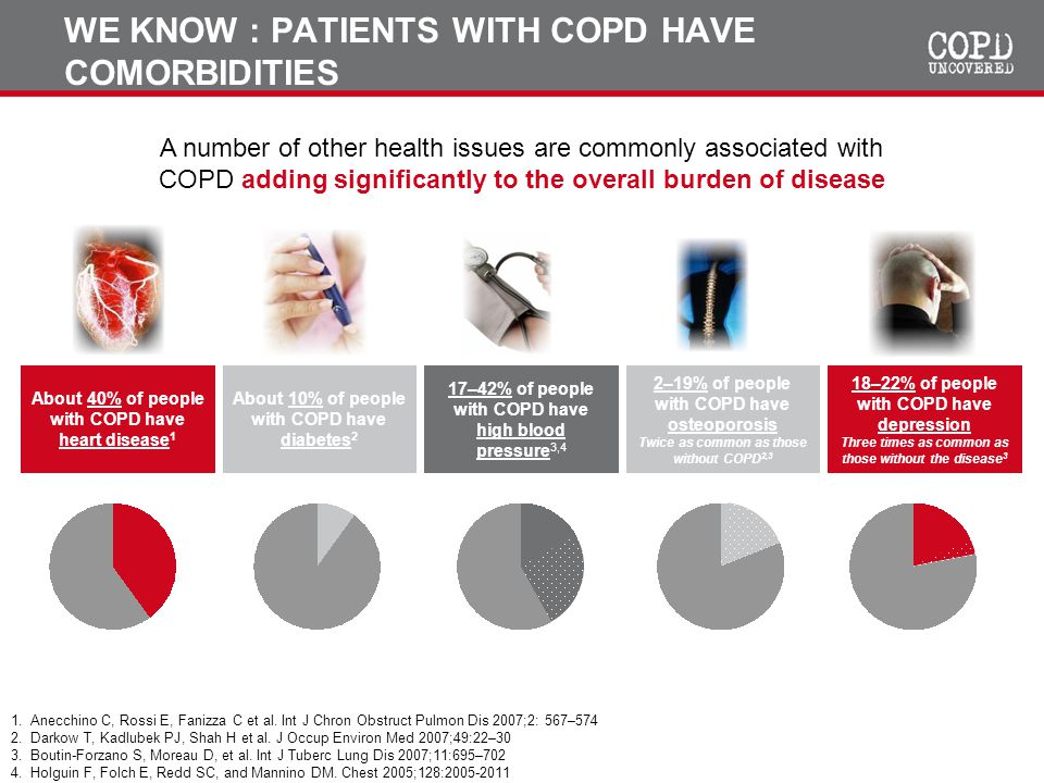 WE KNOW : PATIENTS WITH COPD HAVE COMORBIDITIES