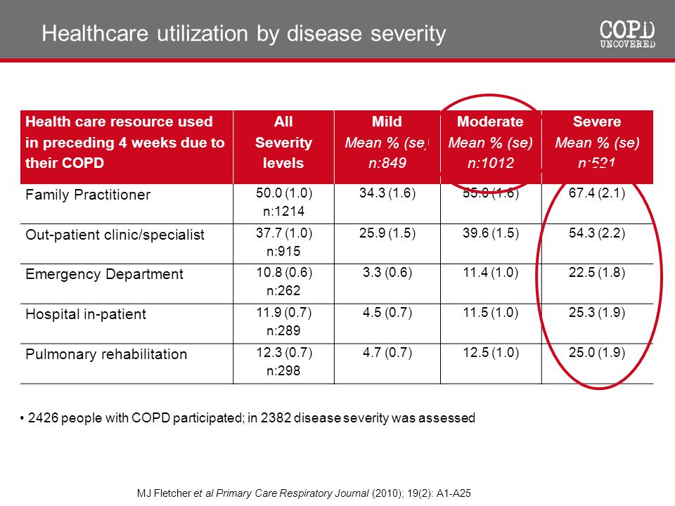 Healthcare utilization by disease severity