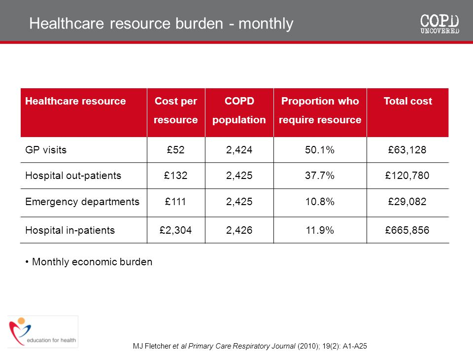 Healthcare resource burden - monthly