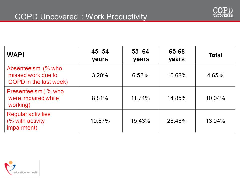 COPD Uncovered : Work Productivity