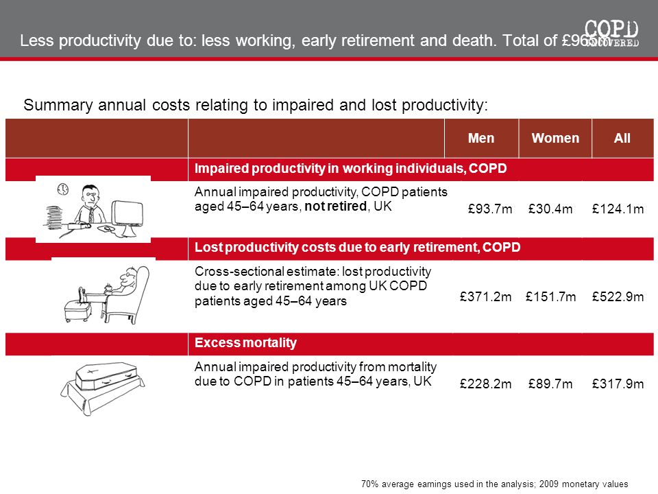 Summary annual costs relating to impaired and lost productivity: