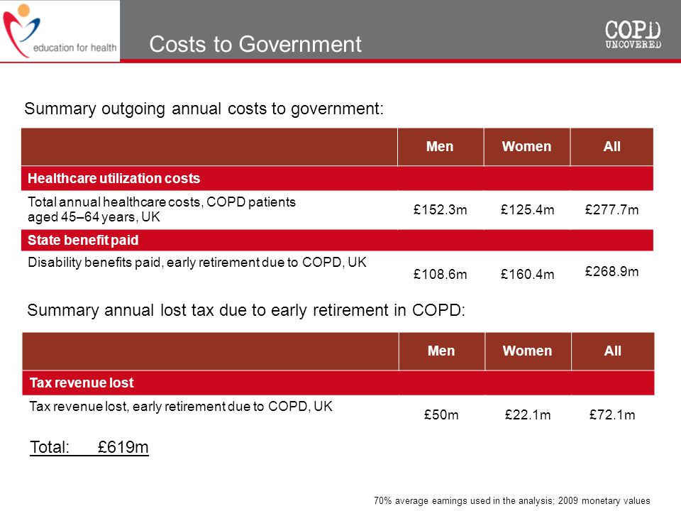 Costs to Government Summary outgoing annual costs to government: