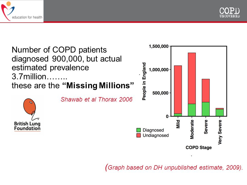 Number of COPD patients diagnosed 900,000, but actual