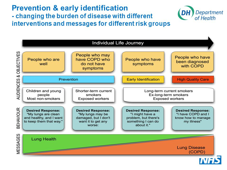 Prevention & early identification - changing the burden of disease with different interventions and messages for different risk groups