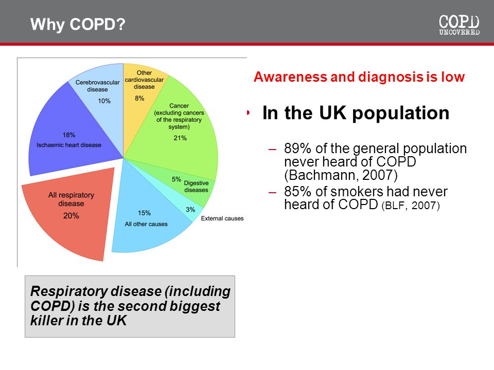 In the UK population Why COPD Awareness and diagnosis is low