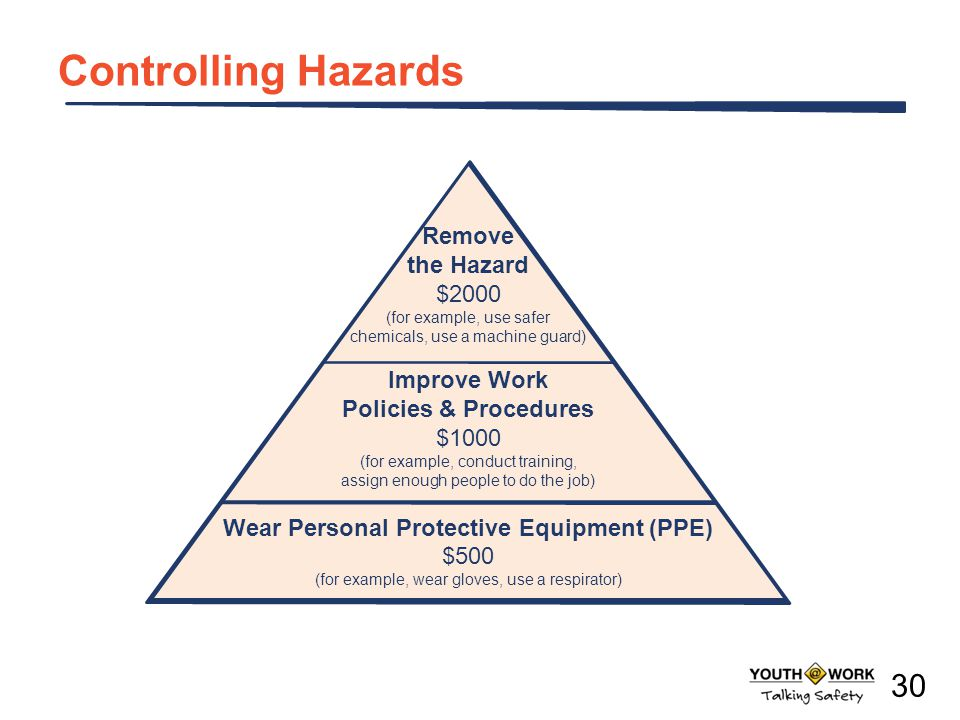 Wear Personal Protective Equipment (PPE)