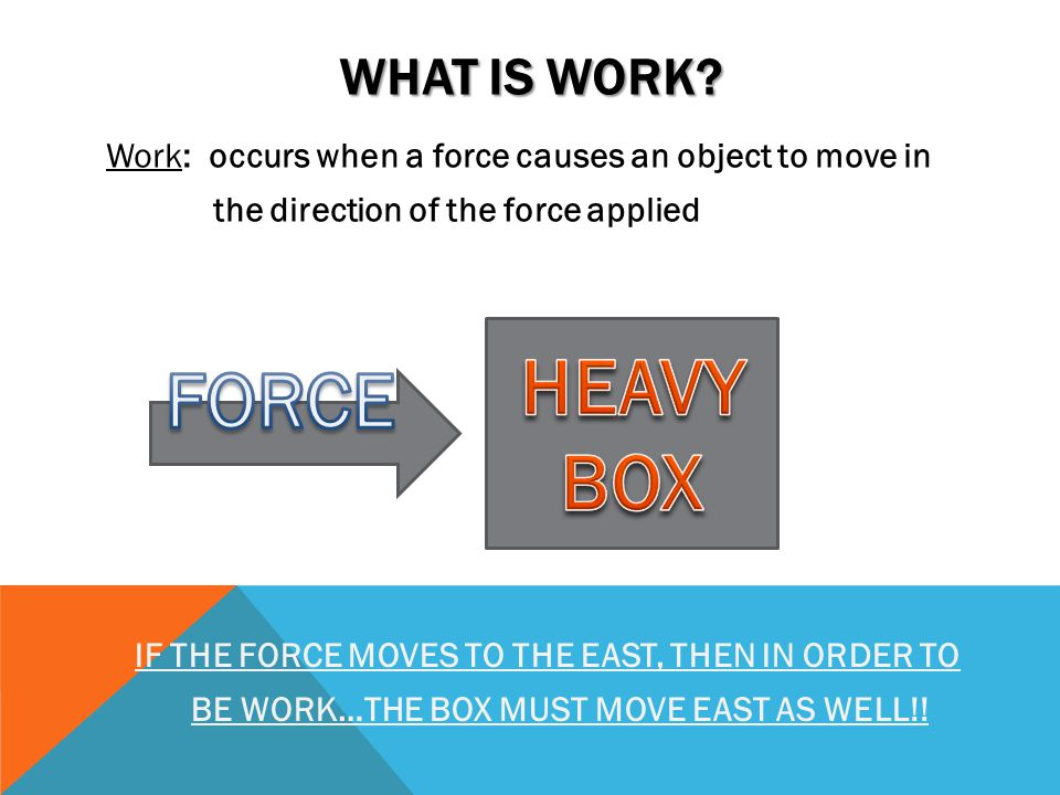 BE WORK…THE BOX MUST MOVE EAST AS WELL!!