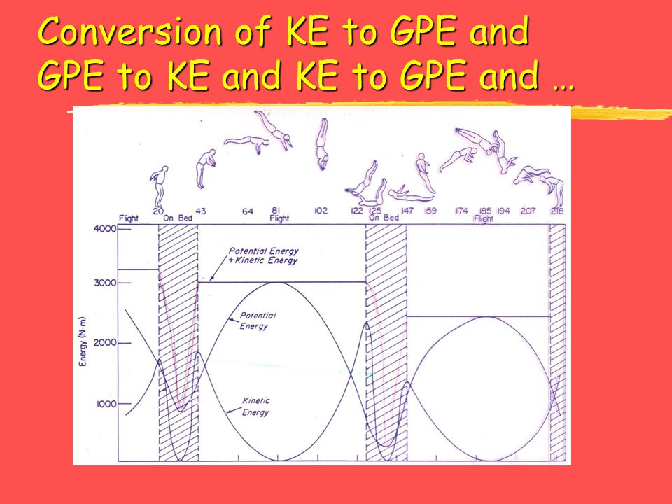 Conversion of KE to GPE and GPE to KE and KE to GPE and …