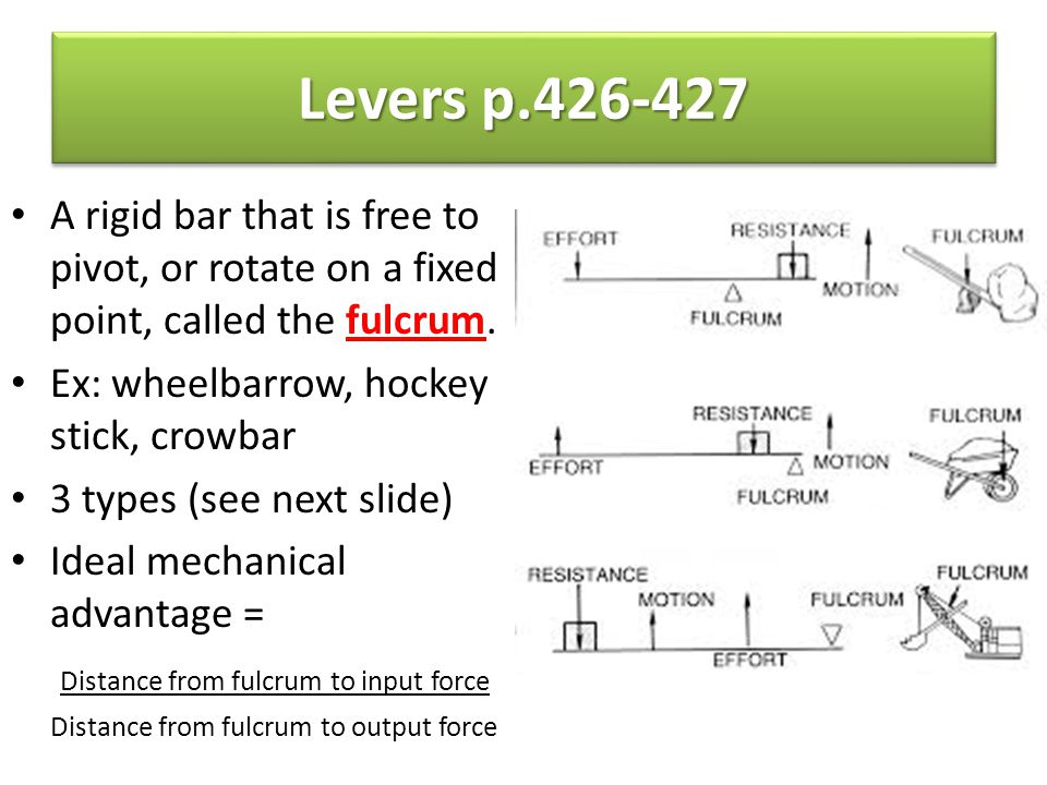 Levers p.426-427 A rigid bar that is free to pivot, or rotate on a fixed point, called the fulcrum.