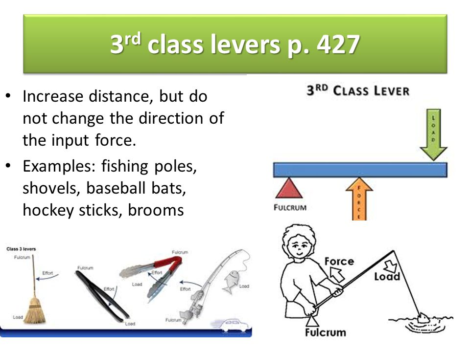 3rd class levers p. 427 Increase distance, but do not change the direction of the input force.