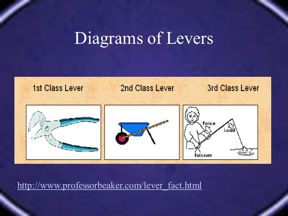 Diagrams of Levers http://www.professorbeaker.com/lever_fact.html