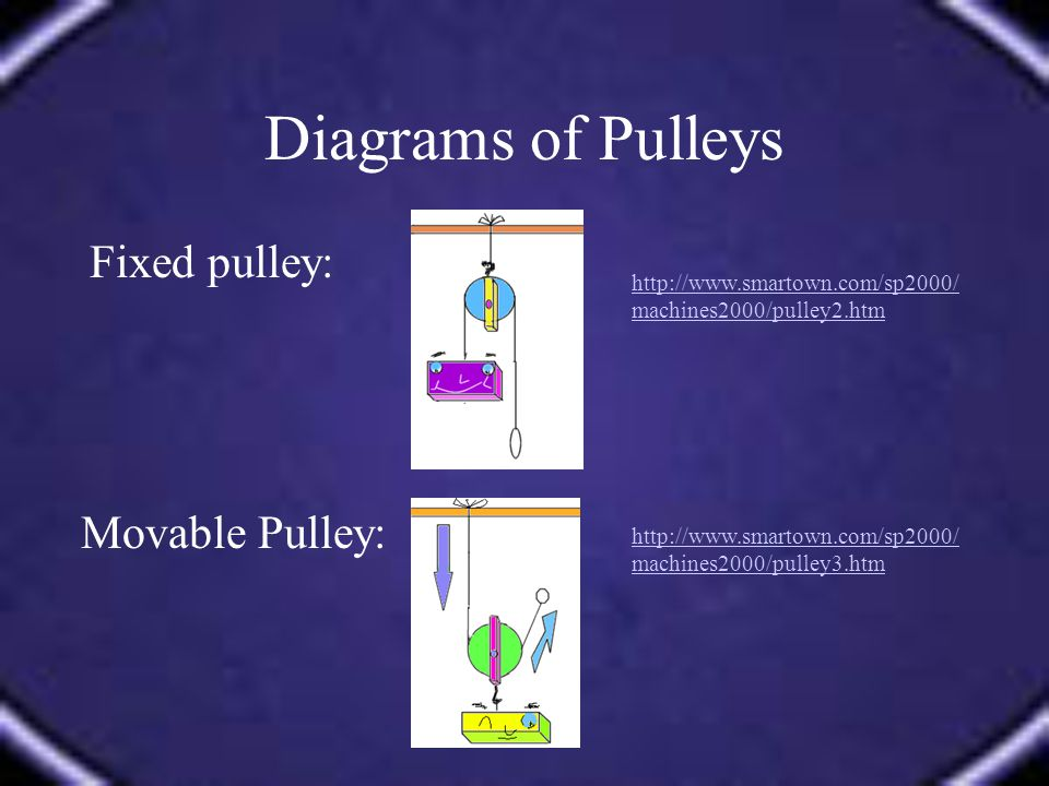 Diagrams of Pulleys Fixed pulley: Movable Pulley: